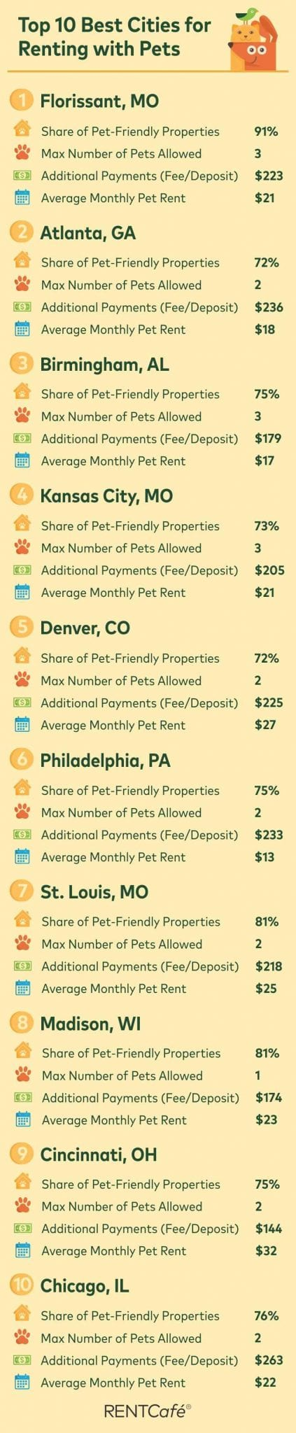 Best cities for renters with pets
