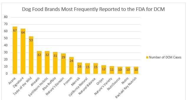 Dog food brands most frequently reported to the FDA for DCM