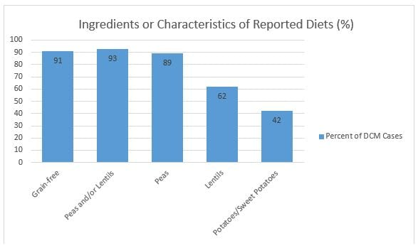 Ingredients or characteristics of reported diets