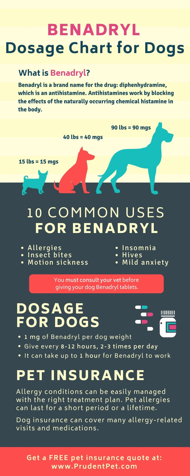 Benadryl infographic from Prudent Pet